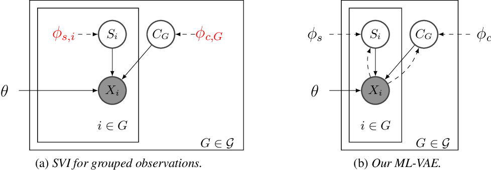 Figure 4 for Multi-Level Variational Autoencoder: Learning Disentangled Representations from Grouped Observations