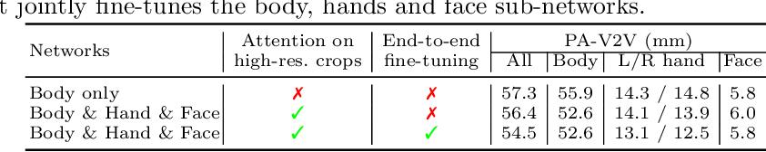 Figure 3 for Monocular Expressive Body Regression through Body-Driven Attention