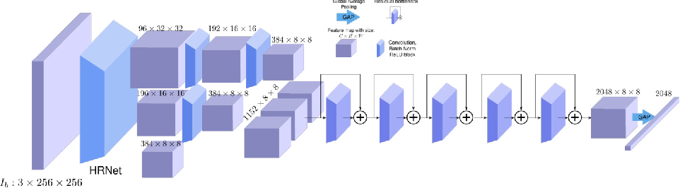 Figure 2 for Monocular Expressive Body Regression through Body-Driven Attention