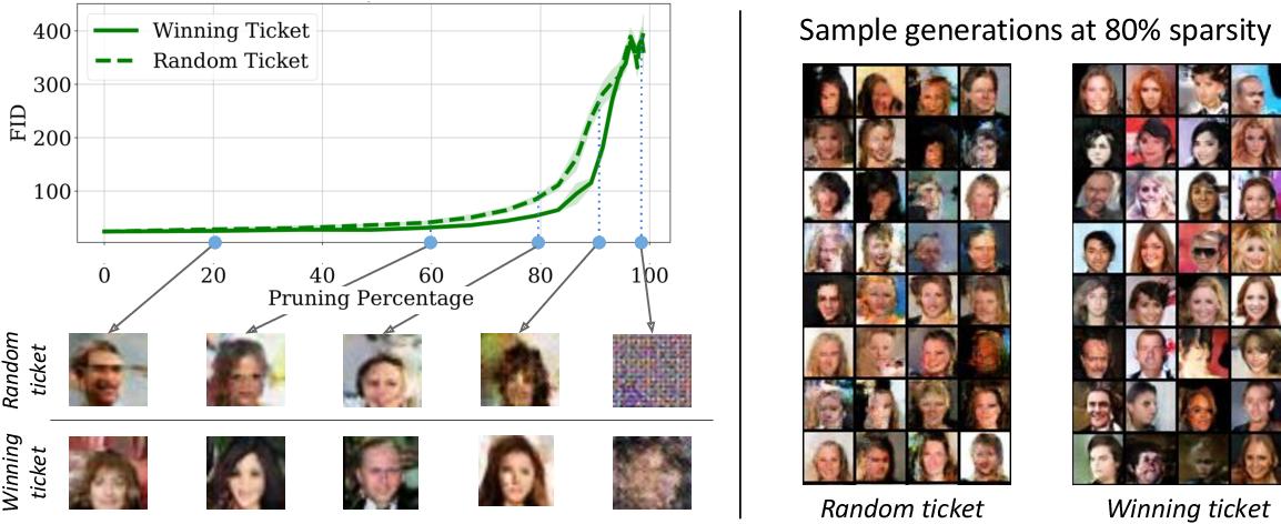 Figure 1 for Winning Lottery Tickets in Deep Generative Models