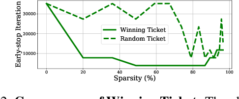 Figure 3 for Winning Lottery Tickets in Deep Generative Models