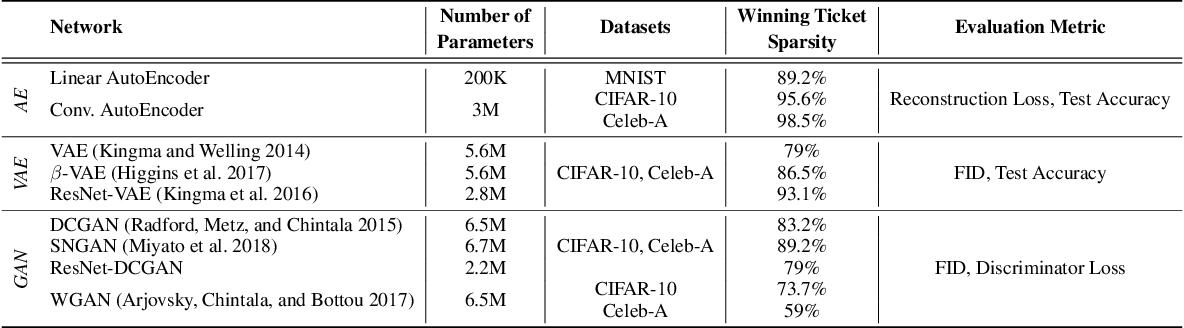 Figure 2 for Winning Lottery Tickets in Deep Generative Models