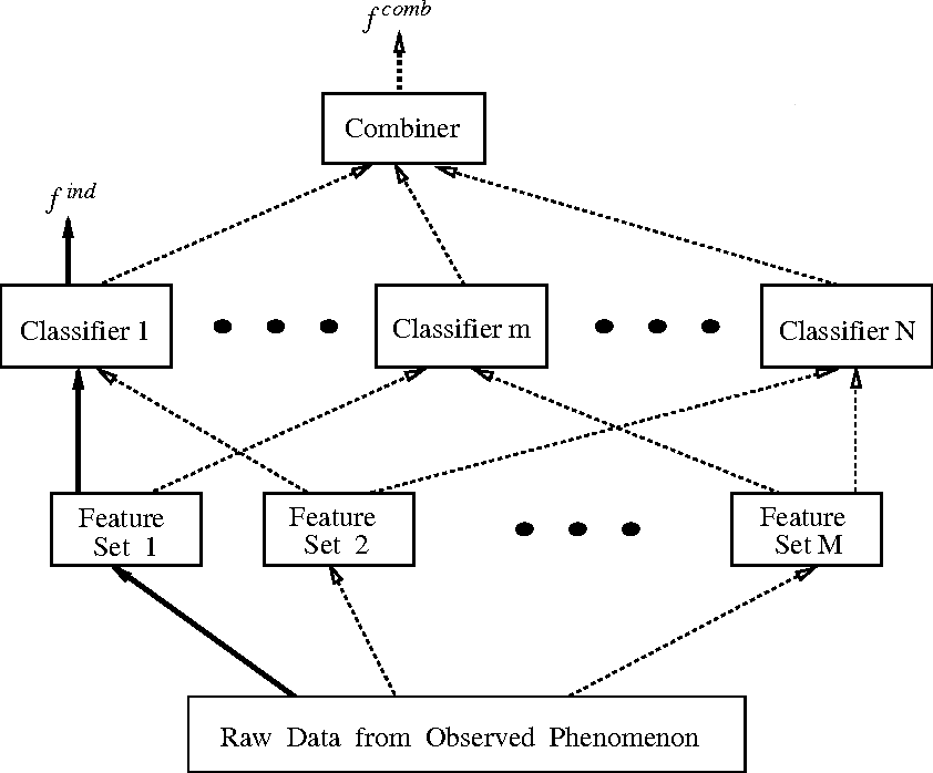 Figure 1 for Linear and Order Statistics Combiners for Pattern Classification