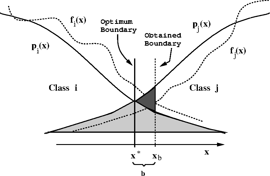 Figure 3 for Linear and Order Statistics Combiners for Pattern Classification