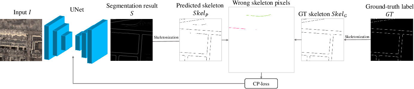 Figure 1 for CP-loss: Connectivity-preserving Loss for Road Curb Detection in Autonomous Driving with Aerial Images