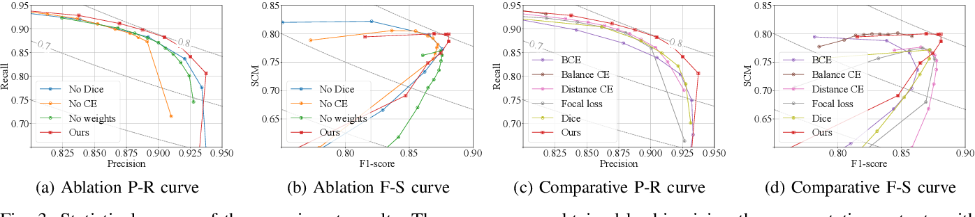 Figure 3 for CP-loss: Connectivity-preserving Loss for Road Curb Detection in Autonomous Driving with Aerial Images