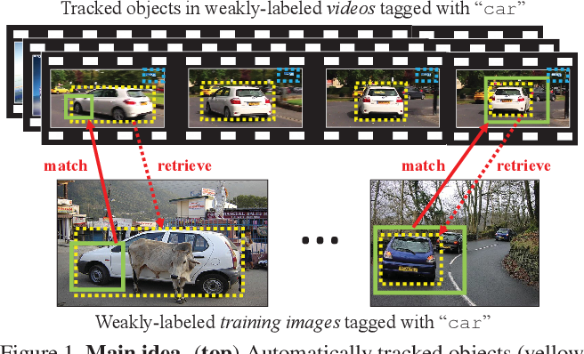 Figure 1 for Track and Transfer: Watching Videos to Simulate Strong Human Supervision for Weakly-Supervised Object Detection