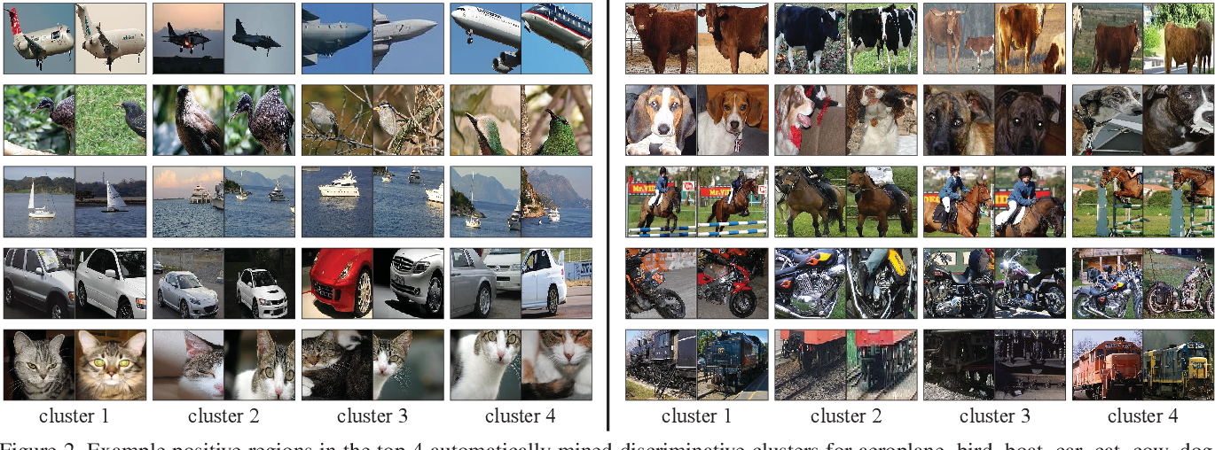 Figure 3 for Track and Transfer: Watching Videos to Simulate Strong Human Supervision for Weakly-Supervised Object Detection