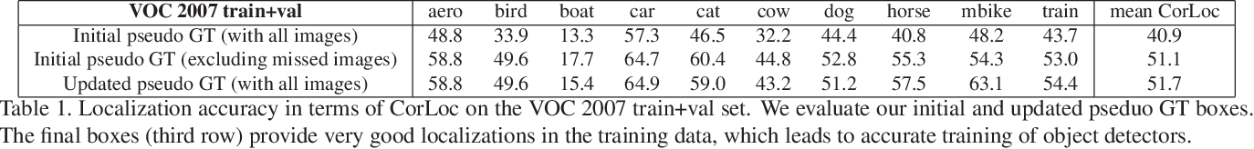 Figure 2 for Track and Transfer: Watching Videos to Simulate Strong Human Supervision for Weakly-Supervised Object Detection