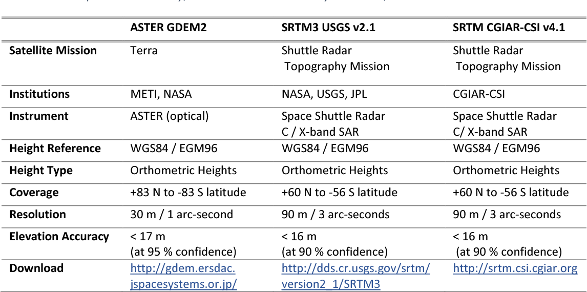Table 2 from Comparison of free high-resolution digital elevation
