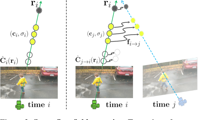 Figure 2 for Neural Scene Flow Fields for Space-Time View Synthesis of Dynamic Scenes