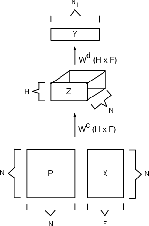 Figure 1 for Sparse Diffusion-Convolutional Neural Networks