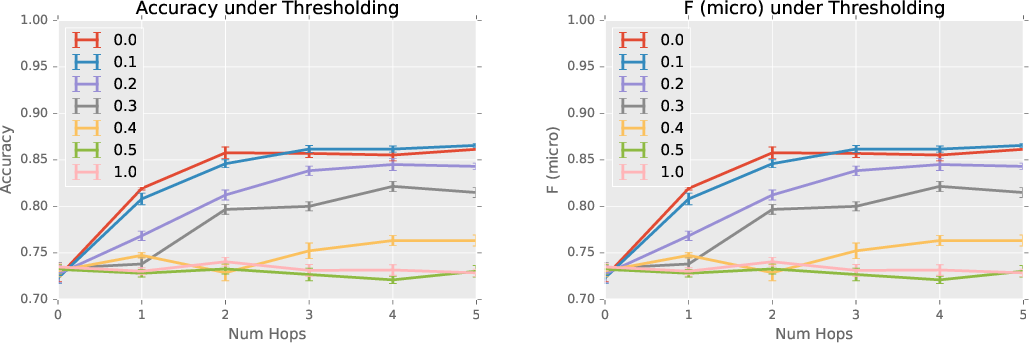 Figure 3 for Sparse Diffusion-Convolutional Neural Networks