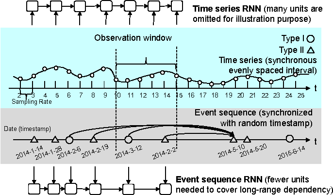 Figure 1 for Joint Modeling of Event Sequence and Time Series with Attentional Twin Recurrent Neural Networks