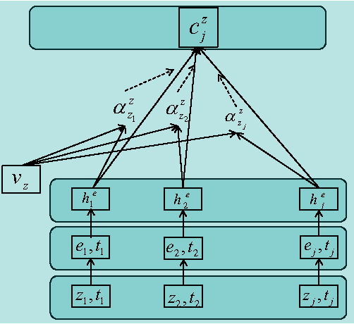 Figure 3 for Joint Modeling of Event Sequence and Time Series with Attentional Twin Recurrent Neural Networks