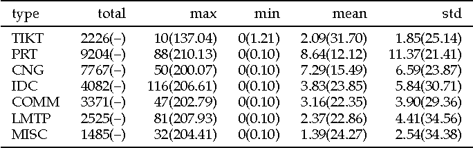 Figure 4 for Joint Modeling of Event Sequence and Time Series with Attentional Twin Recurrent Neural Networks