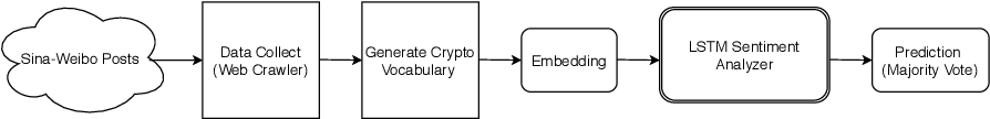 Figure 1 for LSTM Based Sentiment Analysis for Cryptocurrency Prediction