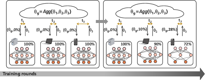 Figure 1 for AdaptCL: Efficient Collaborative Learning with Dynamic and Adaptive Pruning