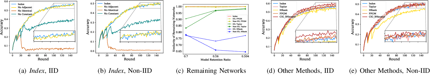 Figure 4 for AdaptCL: Efficient Collaborative Learning with Dynamic and Adaptive Pruning