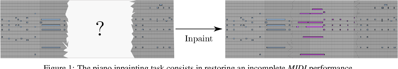Figure 1 for The Piano Inpainting Application