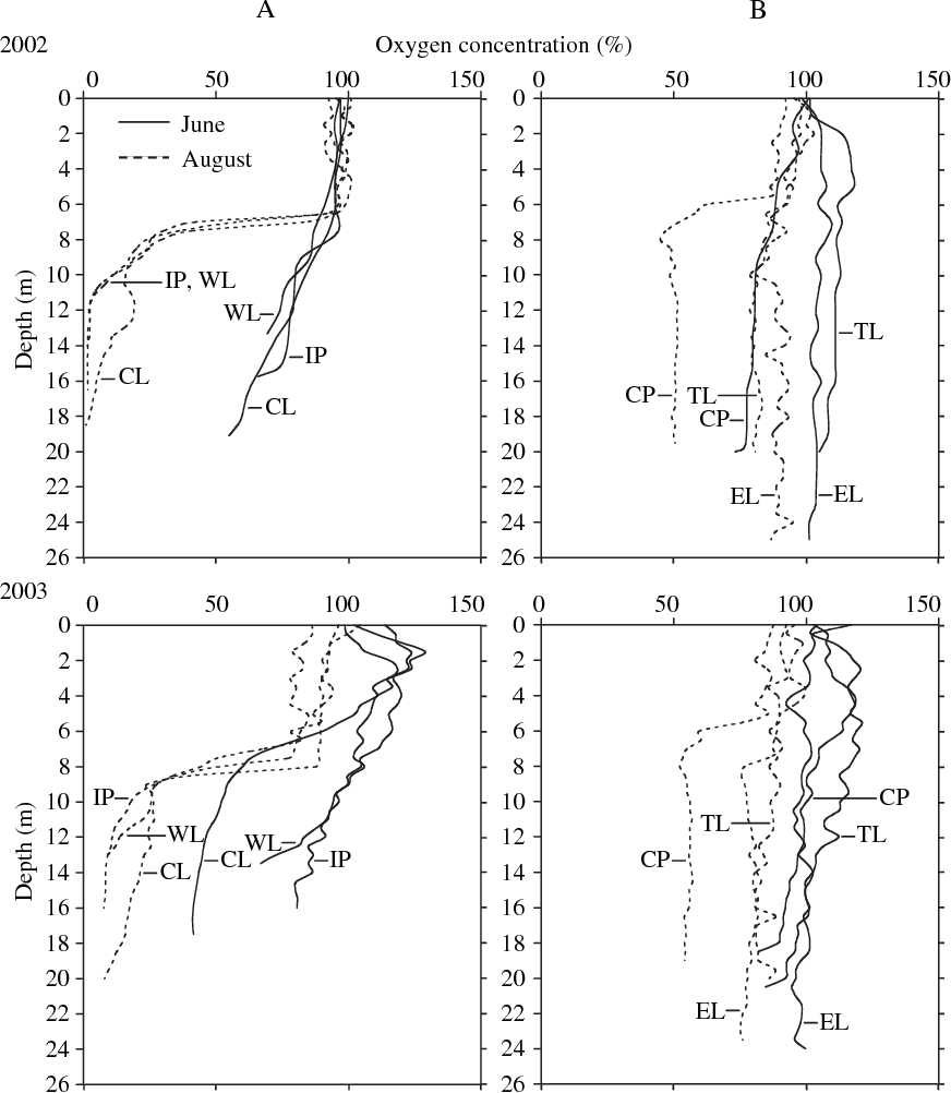 Fig. 2 Oxygen profiles of each lake nested by lake groups A and B in June and August 2002 and 2003. ANOVAs showed significant difference between lake groups by month interaction (P ¼ 0.0001).