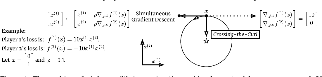 Figure 1 for Global Convergence to the Equilibrium of GANs using Variational Inequalities