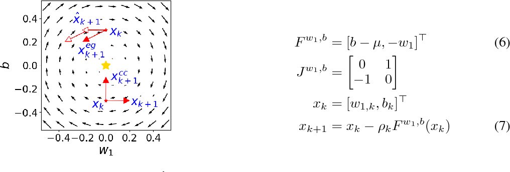 Figure 2 for Global Convergence to the Equilibrium of GANs using Variational Inequalities