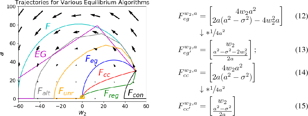 Figure 4 for Global Convergence to the Equilibrium of GANs using Variational Inequalities