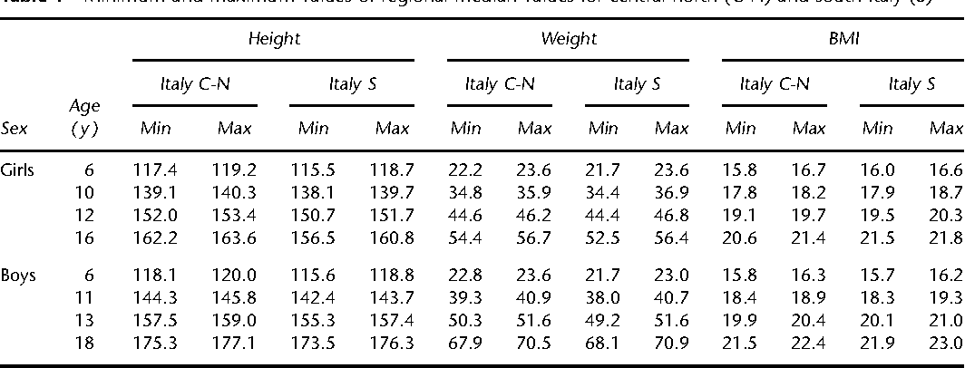Italian Cross Sectional Growth Charts For Height Weight And Bmi 6