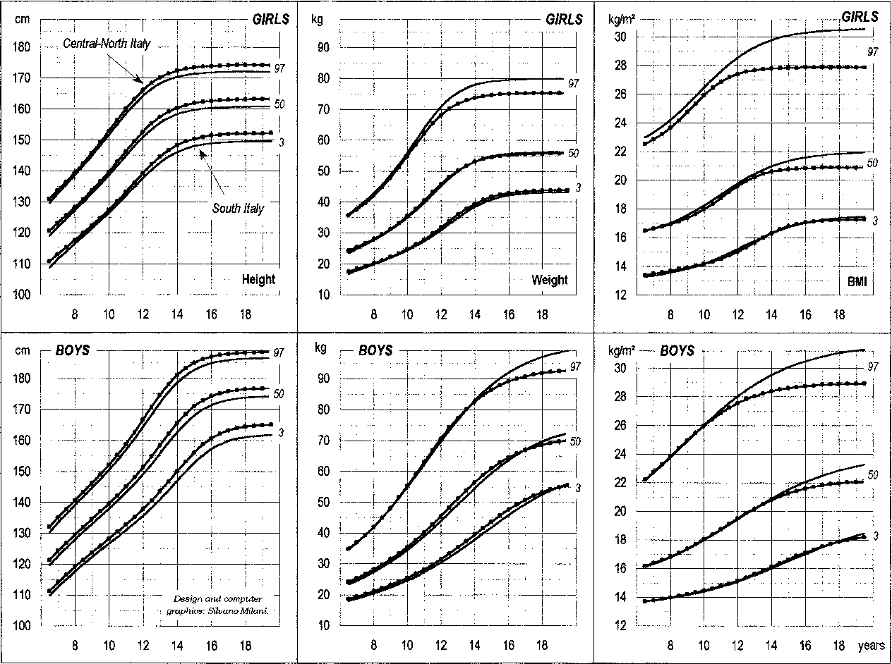 Italian cross sectional growth charts for height weight and bmi figure 1 nvjuhfo Gallery
