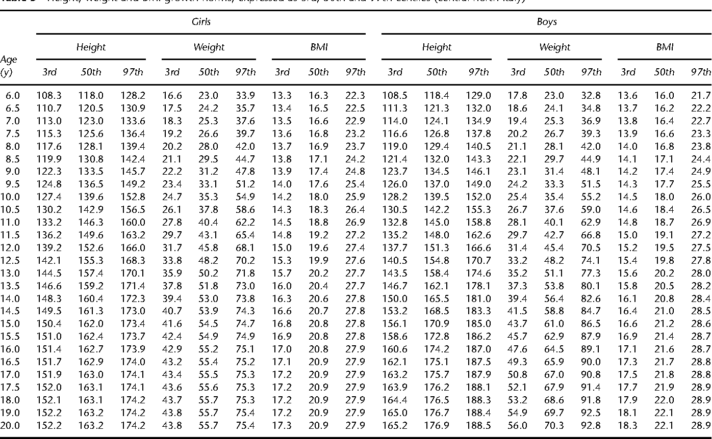 Italian cross sectional growth charts for height weight and bmi 6 table 3 nvjuhfo Gallery