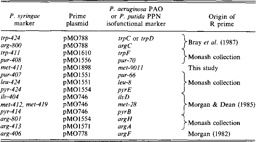 Table 2 from Chromosome mapping in Pseudomonas syringae pv ... on