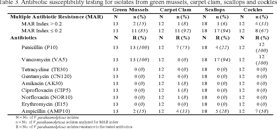 Table 3 from Incidence and antibiogram of Vibrio parahaemolyticus in