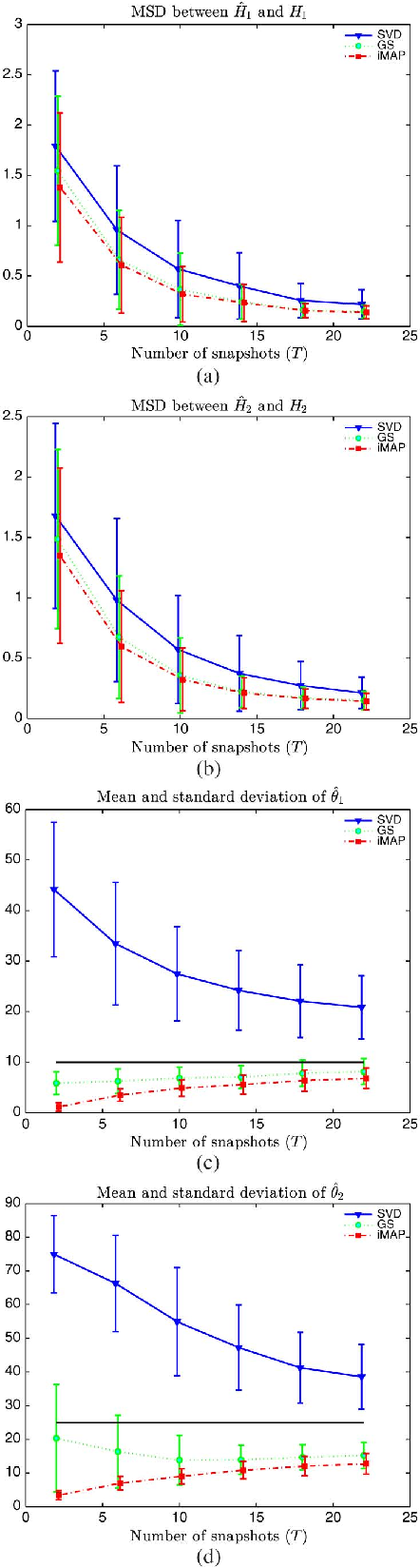 Figure 1 for Joint Bayesian estimation of close subspaces from noisy measurements