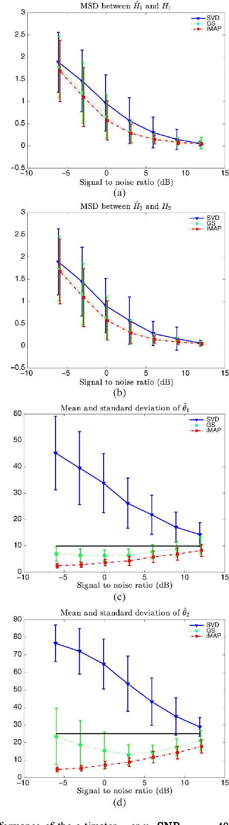 Figure 2 for Joint Bayesian estimation of close subspaces from noisy measurements