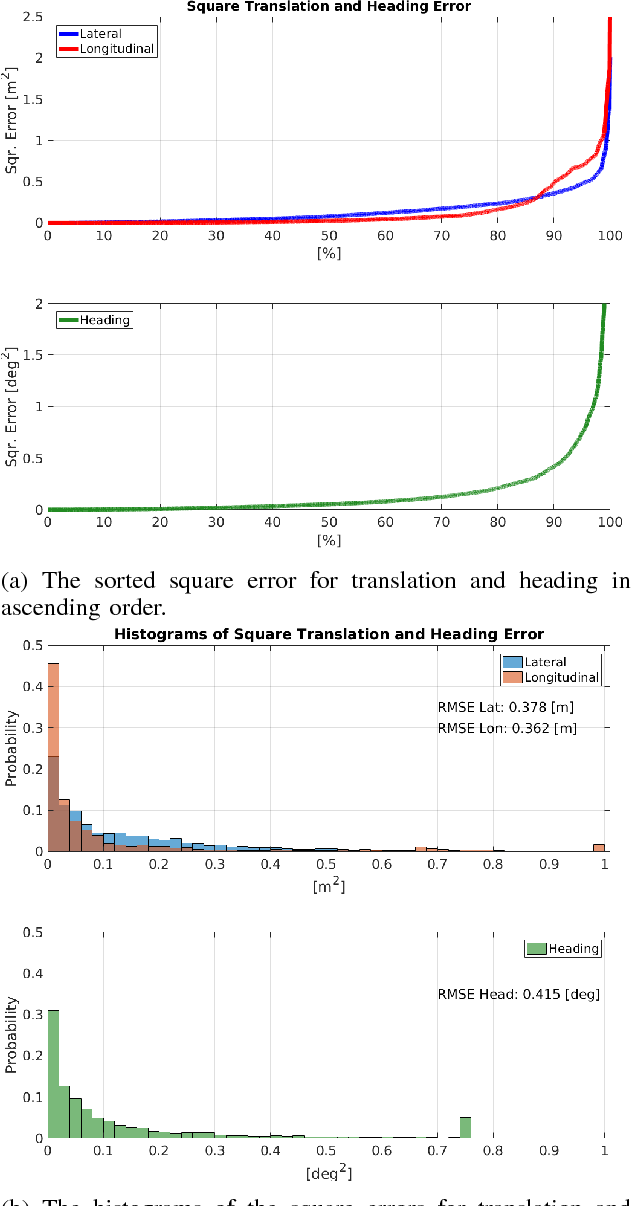 Figure 8 from Precise pose graph localization with sparse point and