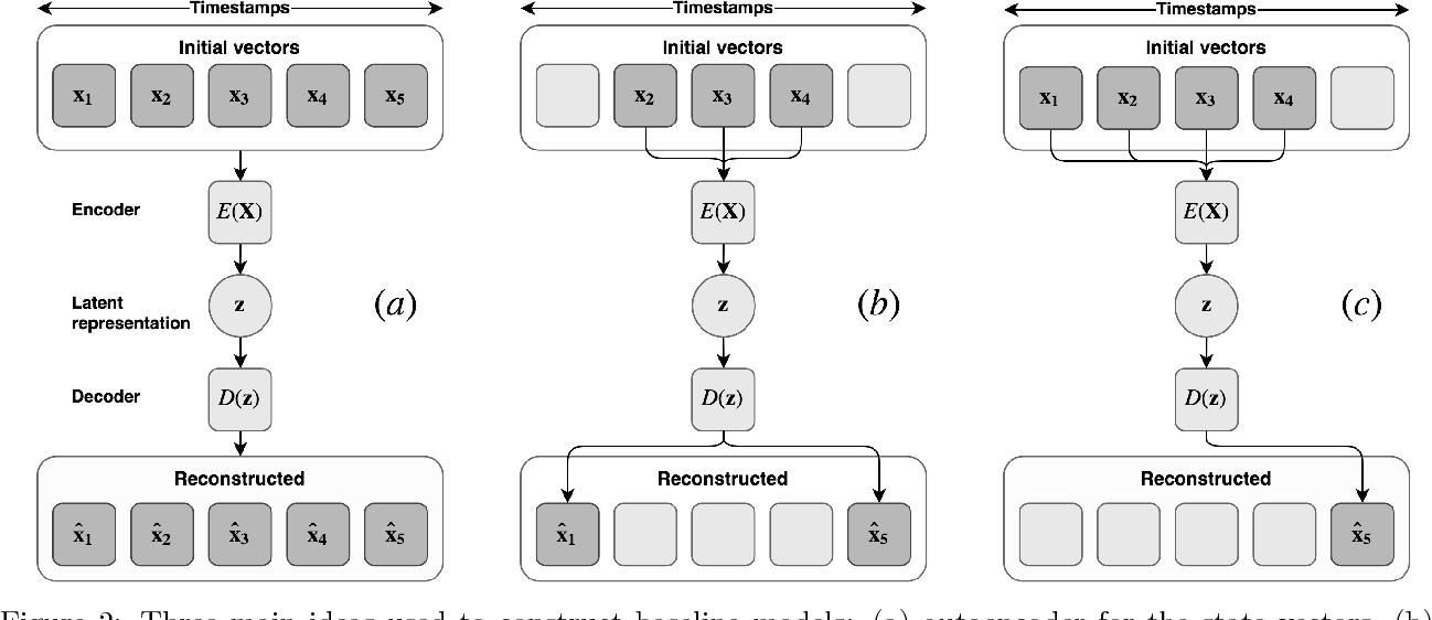 Figure 1 for Learning State Representations in Complex Systems with Multimodal Data
