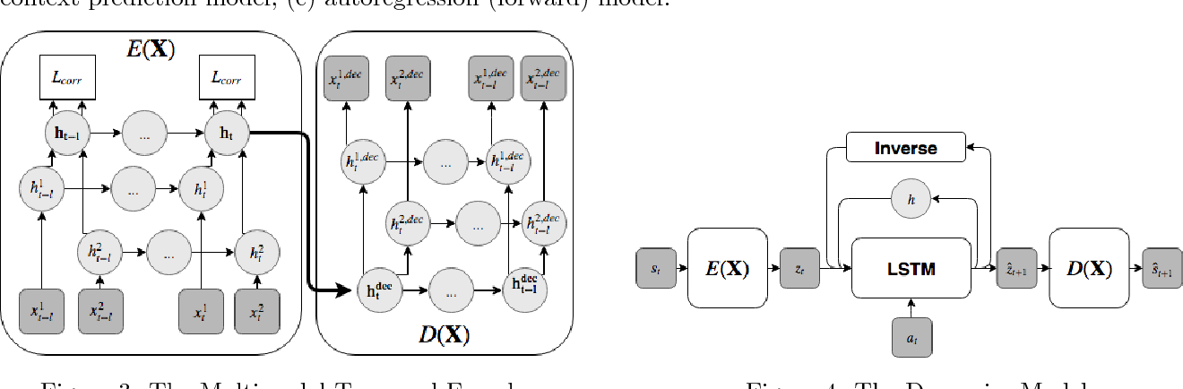 Figure 3 for Learning State Representations in Complex Systems with Multimodal Data