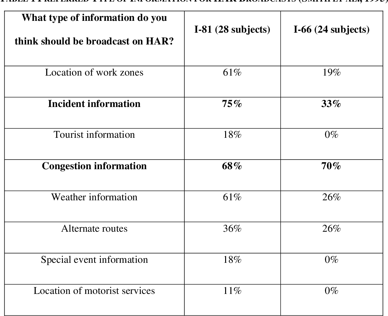 PDF] Evaluating Travelers Experience with Highway Advisory