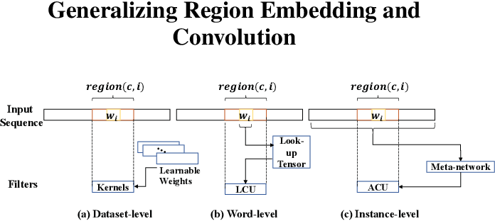 Figure 3 for Adaptive Region Embedding for Text Classification