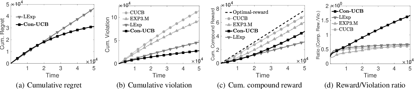 Figure 1 for Beyond the Click-Through Rate: Web Link Selection with Multi-level Feedback