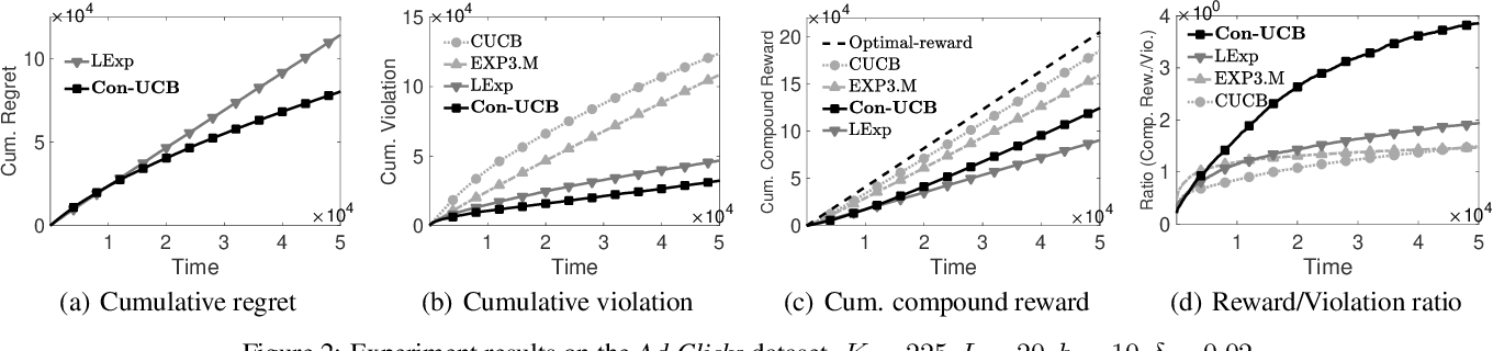 Figure 2 for Beyond the Click-Through Rate: Web Link Selection with Multi-level Feedback