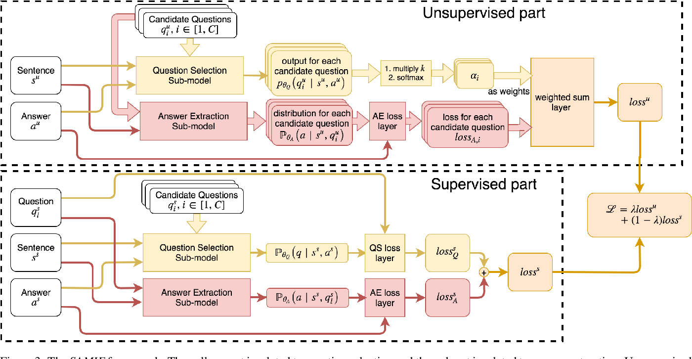 Figure 4 for Semi-Supervised Few-Shot Learning for Dual Question-Answer Extraction