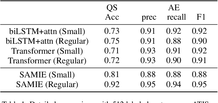 Figure 2 for Semi-Supervised Few-Shot Learning for Dual Question-Answer Extraction