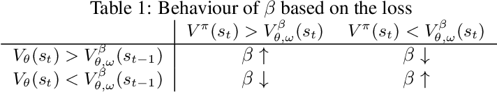 Figure 1 for Recurrent Value Functions