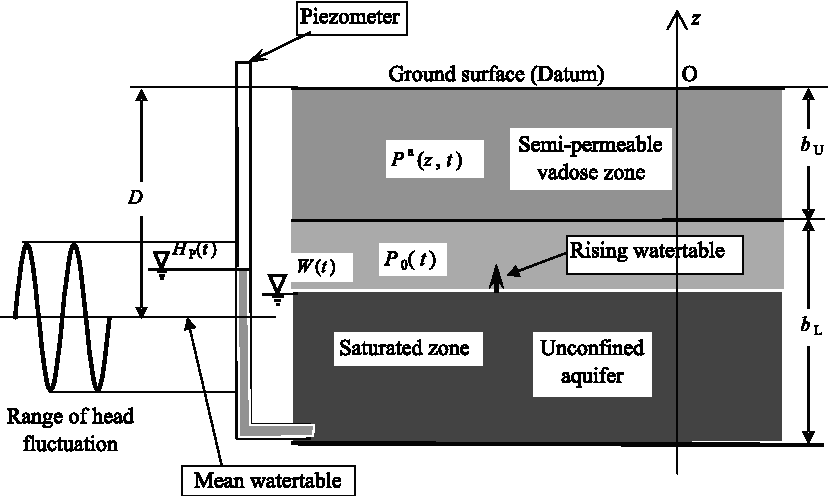 One dimensional airflow in unsaturated zone induced by periodic figure 1 urtaz Gallery