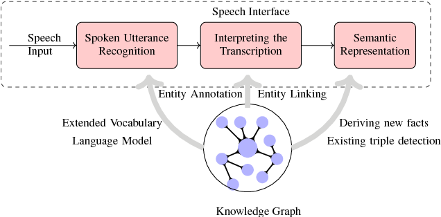 Figure 3 for Towards a Knowledge Graph based Speech Interface