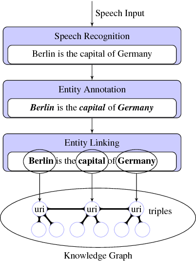 Figure 4 for Towards a Knowledge Graph based Speech Interface