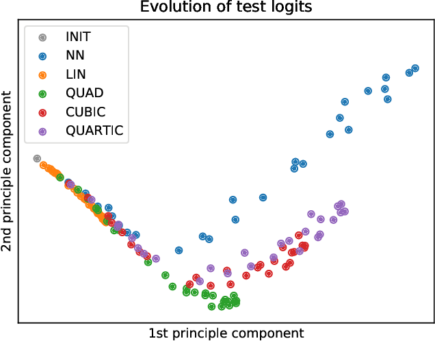 Figure 1 for Taylorized Training: Towards Better Approximation of Neural Network Training at Finite Width
