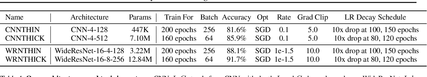Figure 2 for Taylorized Training: Towards Better Approximation of Neural Network Training at Finite Width